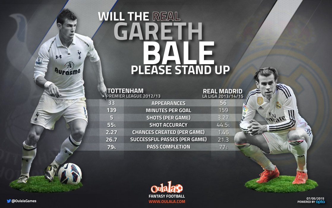 Stats show dramatic drop in Bale form since Spurs days