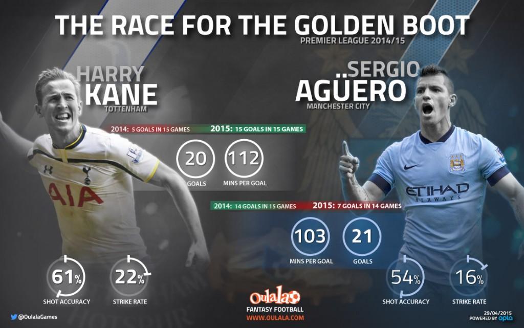 Kane---Aguero-infographic1