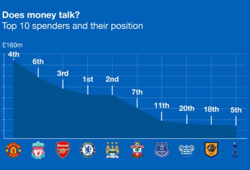 top 10 spenders