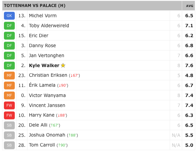 Crystal Palace Ratings
