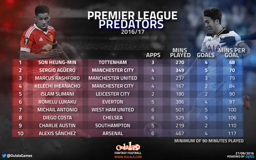 infographic-premier-league-predators