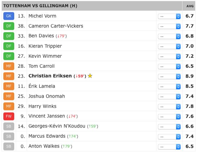 gillingham-ratings