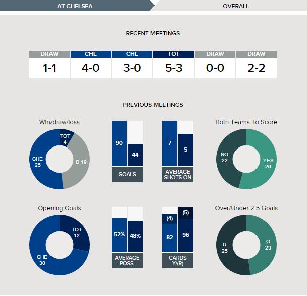 chelsea-v-tottenham-fixture-history-overall