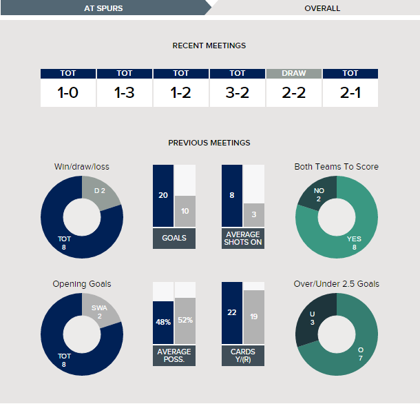 tottenham-v-swansea-fixture-history-overall