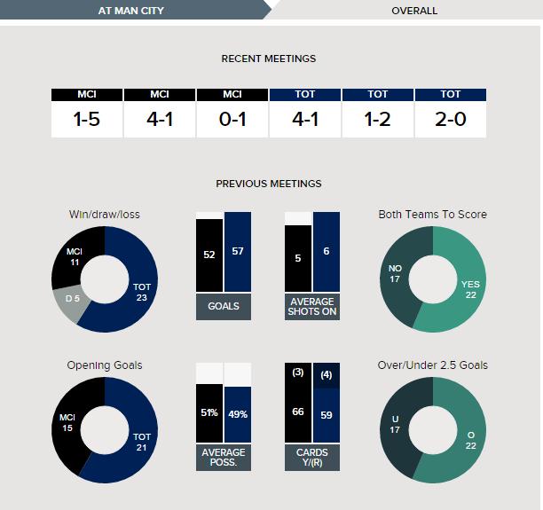 Manchester City v Tottenham Hotspur Fixture History Betting Tips - 21-01-2017.clipular (3)