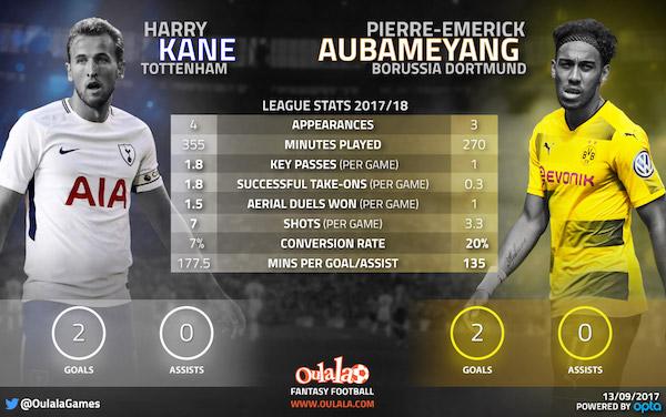 Kane v Aubameyang Infographic