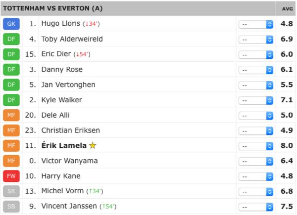 Everton Ratings