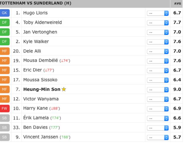 sunderland-ratings