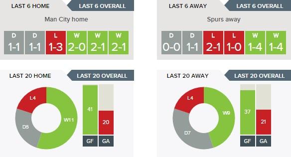 Manchester City v Tottenham Hotspur - Home v Away