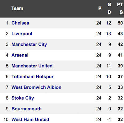 If PL games ended at half-time